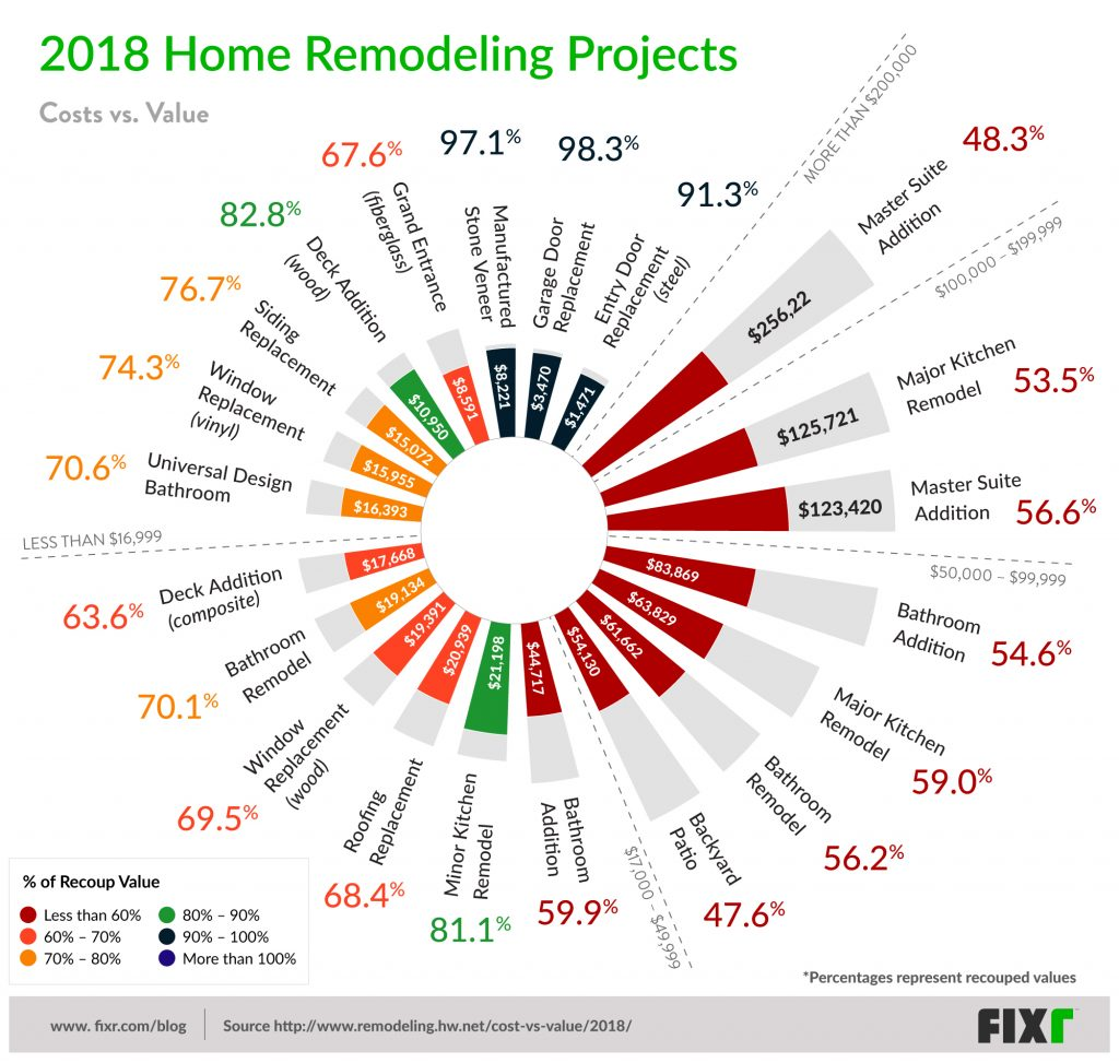 2018 cost value report tallahassee fl remodel