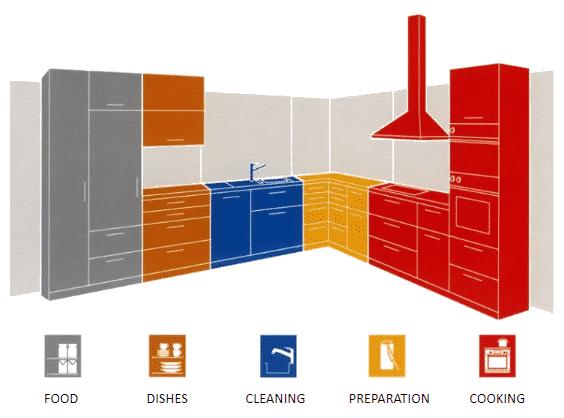 kitchen organization layouts and work zones