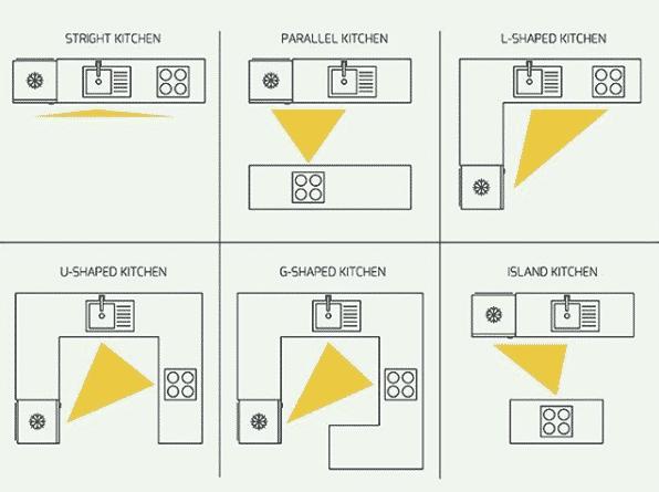 kitchen triangle - kitchen organization layouts and work zones
