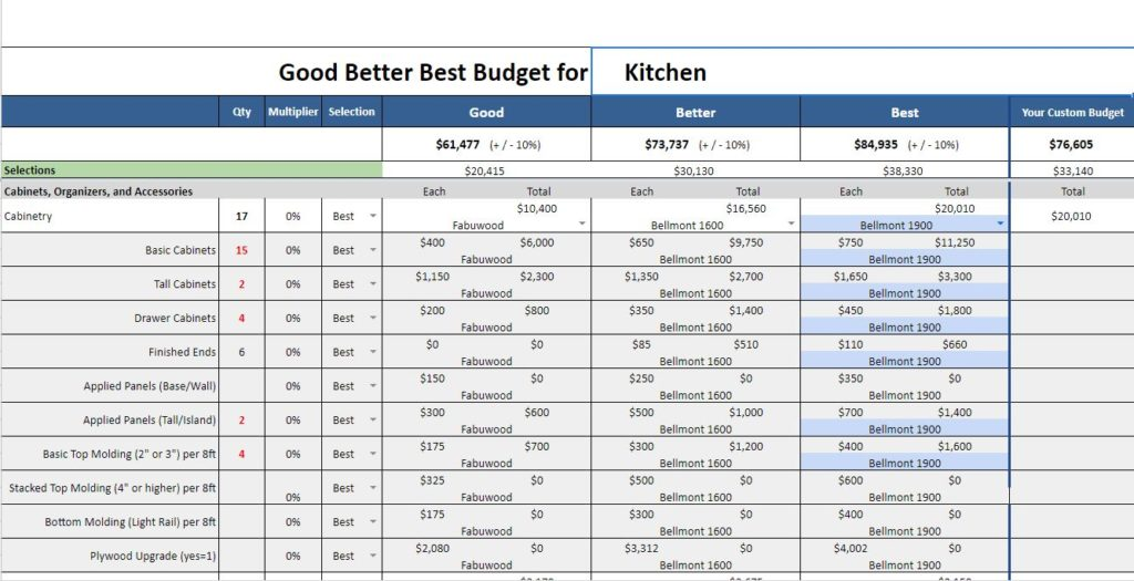 Good Better Best Remodeling Estimate
